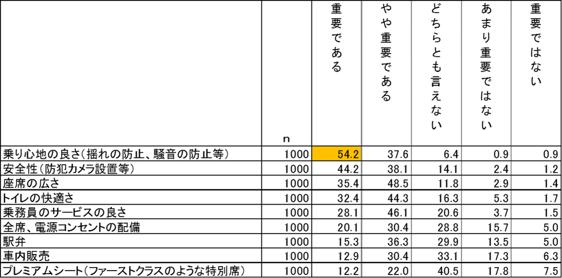 ◇「新幹線の設備やサービス」9項目における重要度について(n=1000) 単位:%