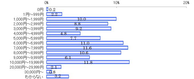 ◇携帯電話にかかる月額利用料金はいくらか ※台数に関係なく、一ヵ月にかかる利用料金の合計金額 (携帯電話を持っている人 n=913) 単位:%