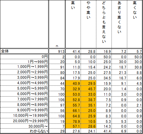 ◇携帯電話にかかる月額利用料金を高いと思うか(携帯電話を持っている人 n=913) 単位:%
