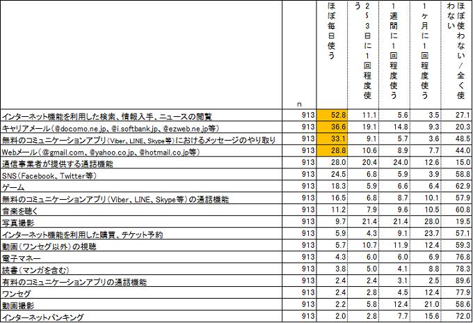 ◇携帯電話の用途について、使用頻度(携帯電話を持っている人 n=913) 単位:%