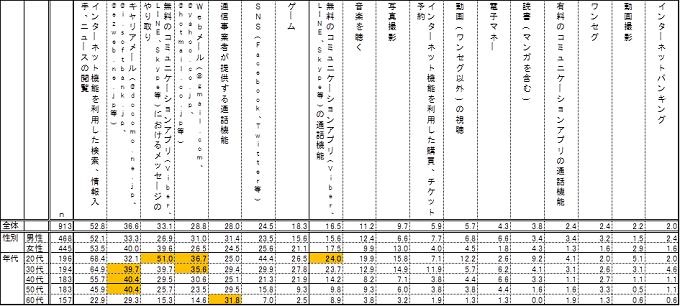 ◇携帯電話の用途について、ほぼ毎日使用する頻度(携帯電話を持っている人 n=913) 単位:%