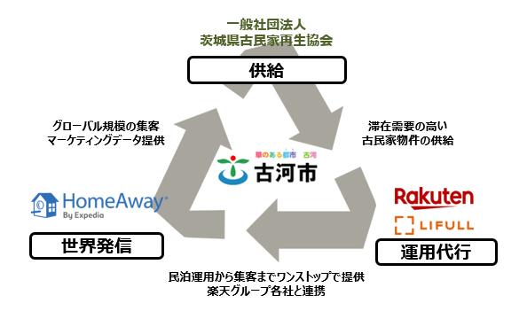 本協定における各者の役割イメージ図
